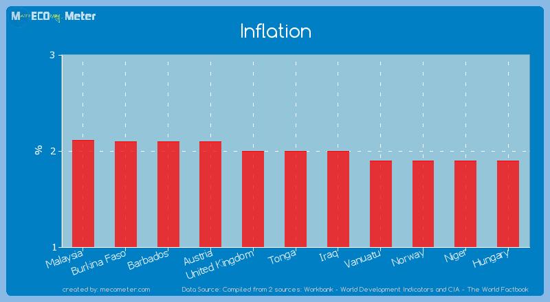 Inflation of Tonga
