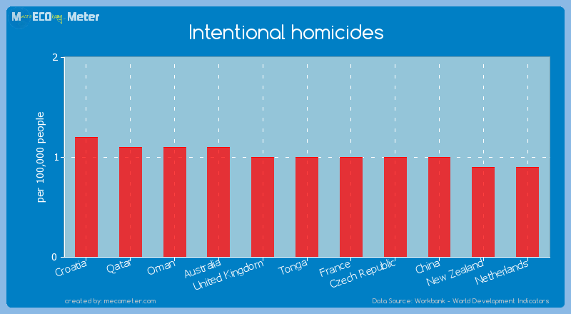 Intentional homicides of Tonga