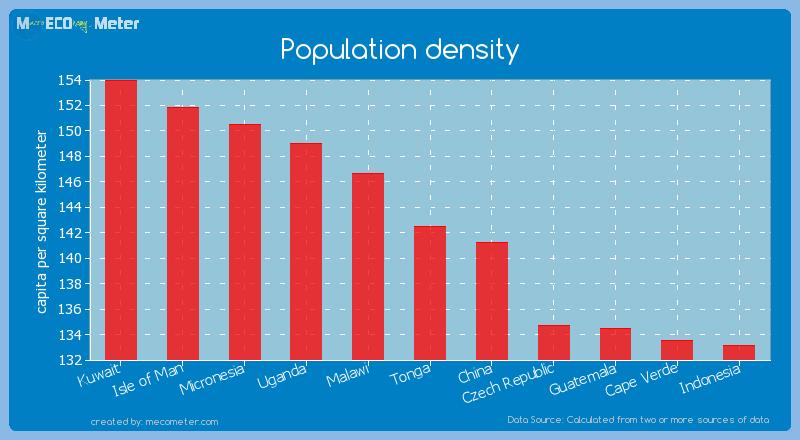 Population density of Tonga