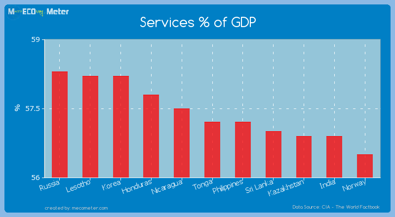Services % of GDP of Tonga
