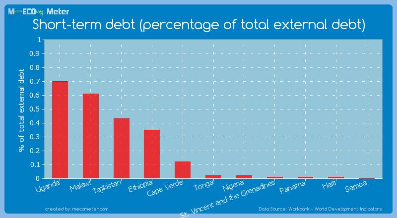 Short-term debt (percentage of total external debt) of Tonga
