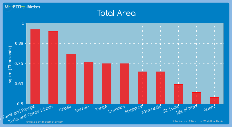 Total Area of Tonga