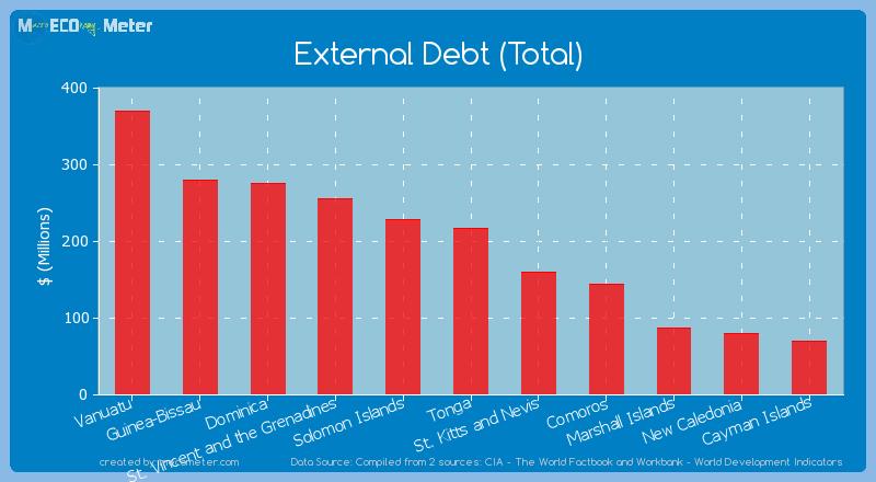 External Debt (Total) of Tonga