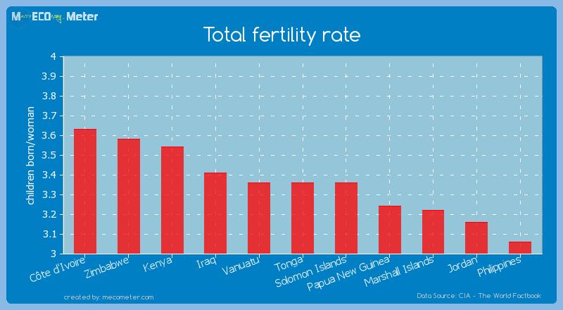 Total fertility rate of Tonga