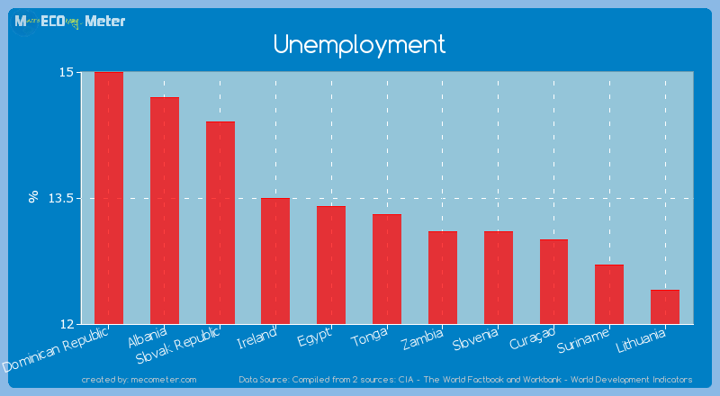 Unemployment of Tonga