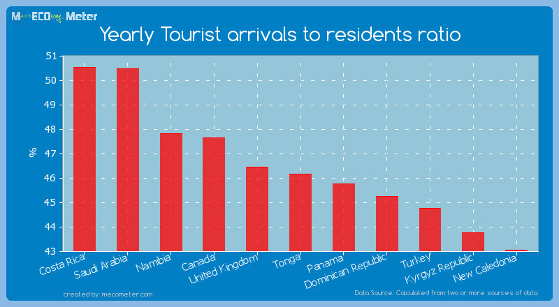 Yearly Tourist arrivals to residents ratio of Tonga