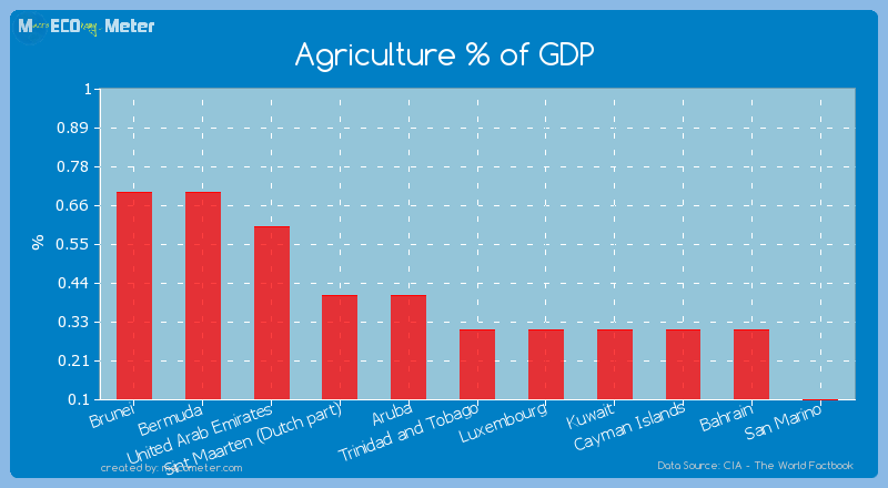 Agriculture % of GDP of Trinidad and Tobago