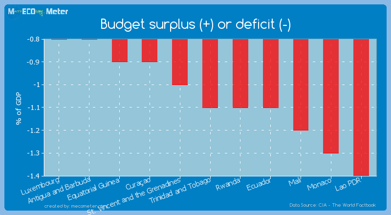 Budget surplus (+) or deficit (-) of Trinidad and Tobago