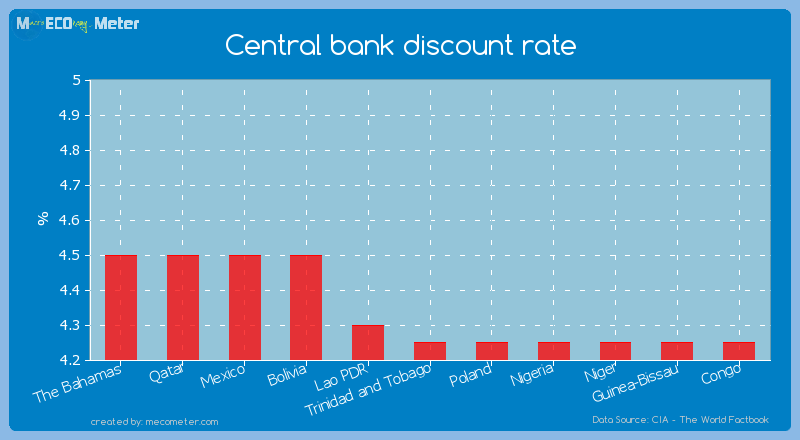 Central bank discount rate of Trinidad and Tobago