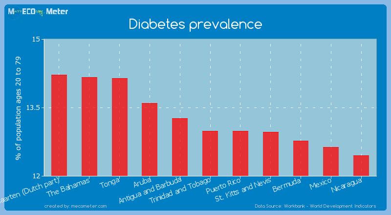 Diabetes prevalence of Trinidad and Tobago