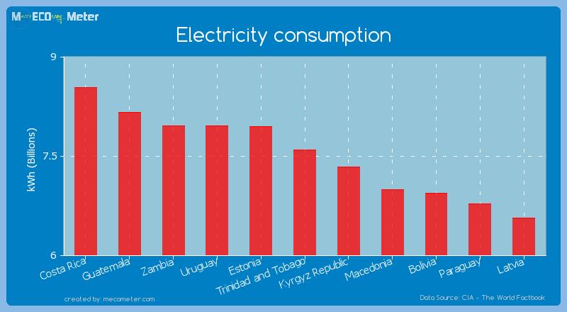 Electricity consumption of Trinidad and Tobago