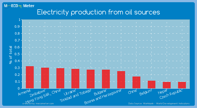 Electricity production from oil sources of Trinidad and Tobago