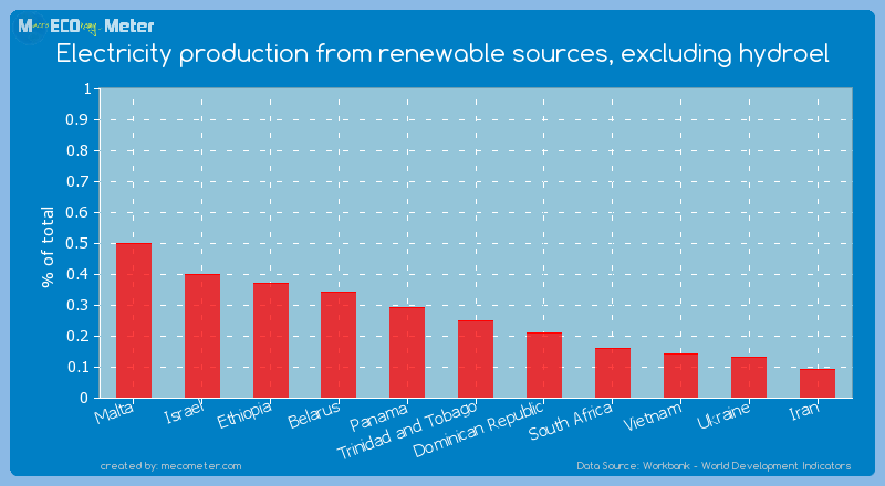 Electricity production from renewable sources, excluding hydroel of Trinidad and Tobago