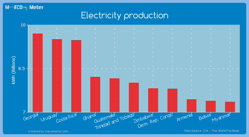 Electricity production of Trinidad and Tobago