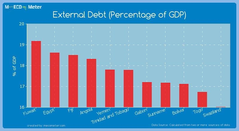 External Debt (Percentage of GDP) of Trinidad and Tobago