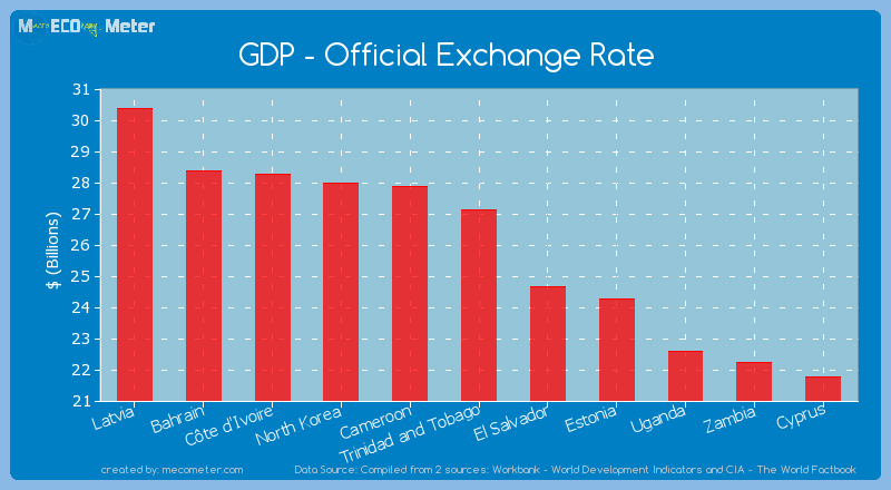 GDP - Official Exchange Rate of Trinidad and Tobago