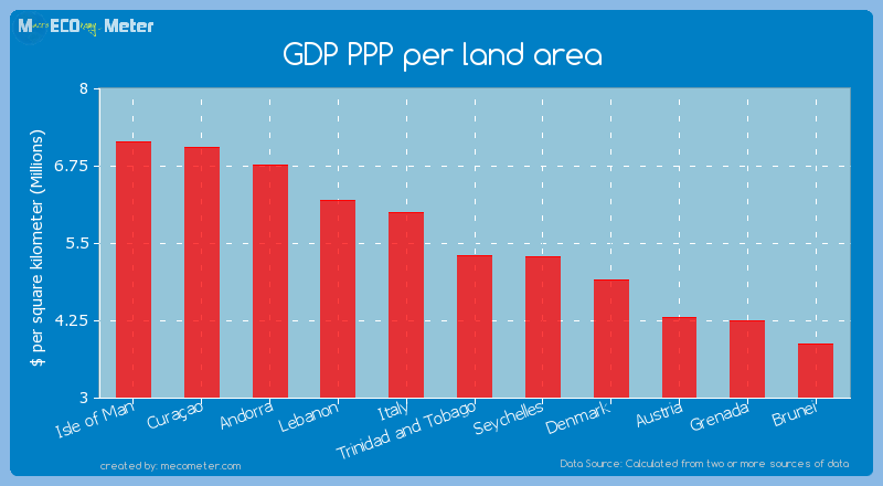 GDP PPP per land area of Trinidad and Tobago