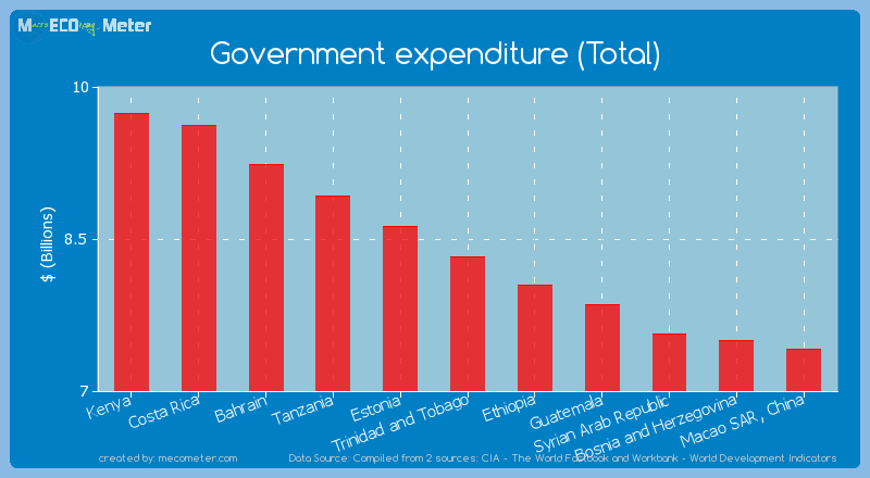 Government expenditure (Total) of Trinidad and Tobago