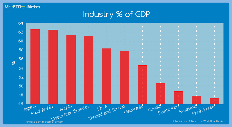 Industry % of GDP of Trinidad and Tobago