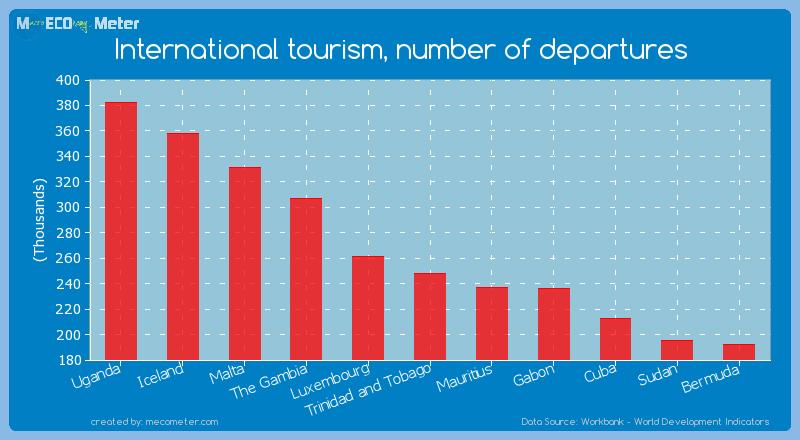 International tourism, number of departures of Trinidad and Tobago