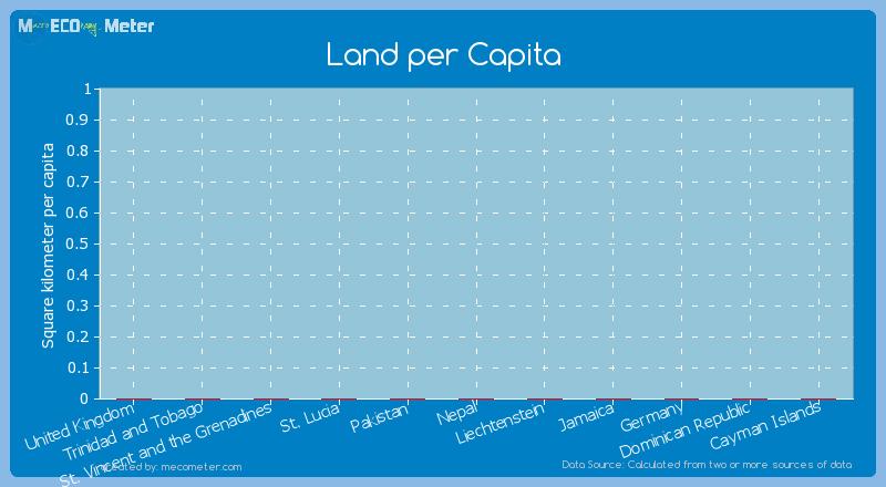 Land per Capita of Trinidad and Tobago