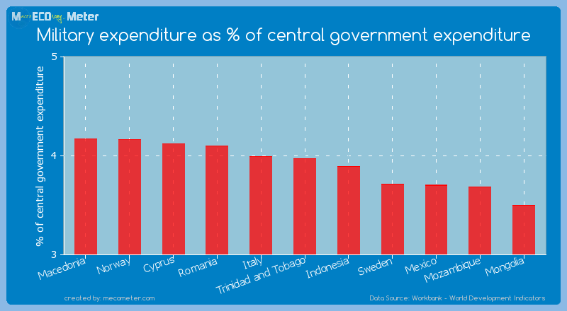Military expenditure as % of central government expenditure of Trinidad and Tobago