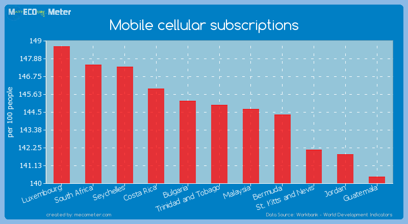 Mobile cellular subscriptions of Trinidad and Tobago