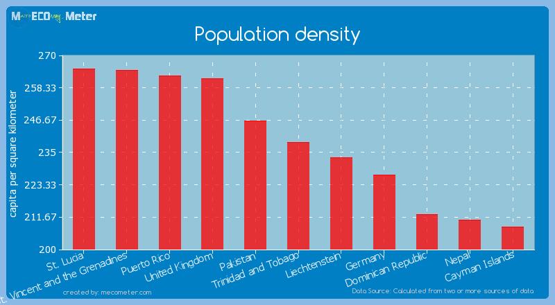 Population density of Trinidad and Tobago