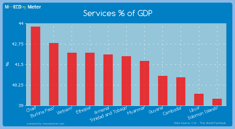 Services % of GDP of Trinidad and Tobago