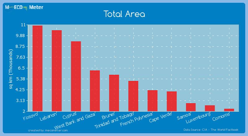 Total Area of Trinidad and Tobago
