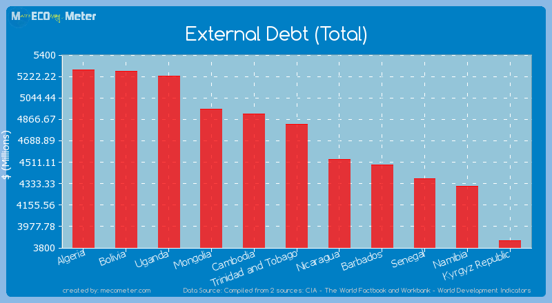 External Debt (Total) of Trinidad and Tobago