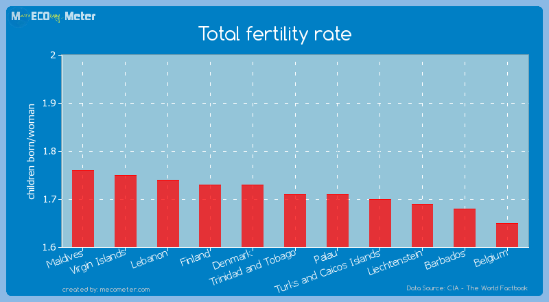 Total fertility rate of Trinidad and Tobago
