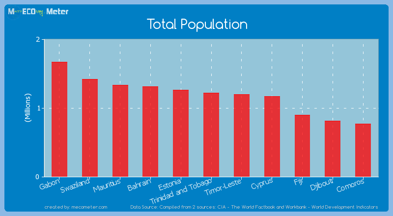 Total Population of Trinidad and Tobago