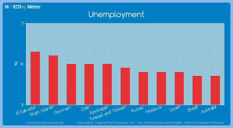 Unemployment of Trinidad and Tobago