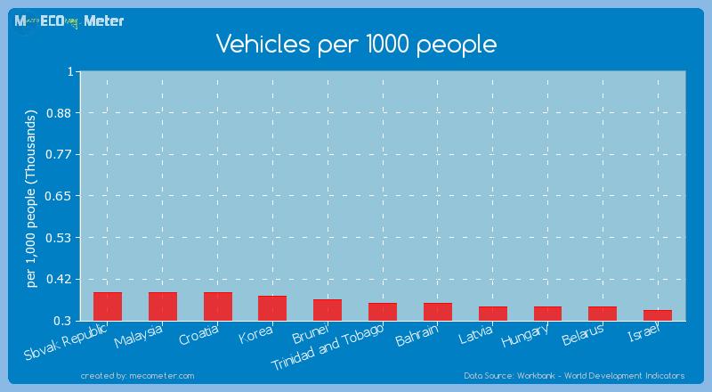Vehicles per 1000 people of Trinidad and Tobago