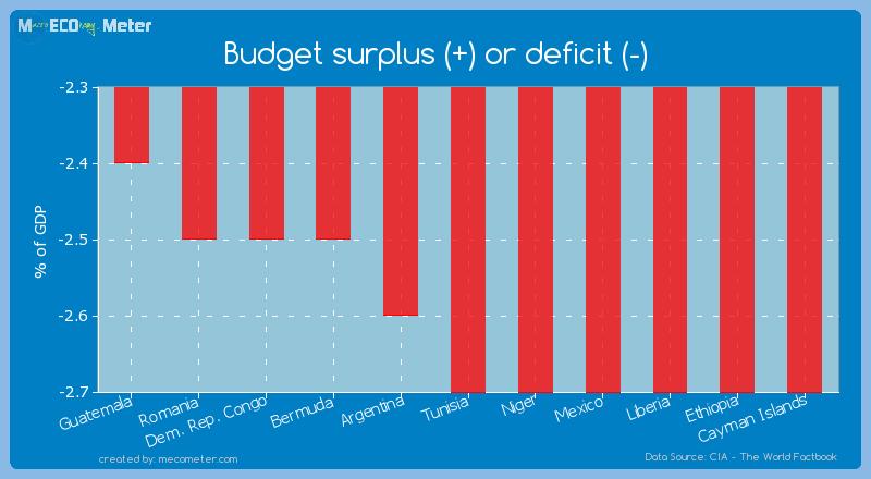Budget surplus (+) or deficit (-) of Tunisia