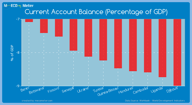 Current Account Balance (Percentage of GDP) of Tunisia