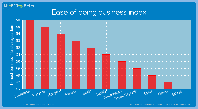 Ease of doing business index of Tunisia