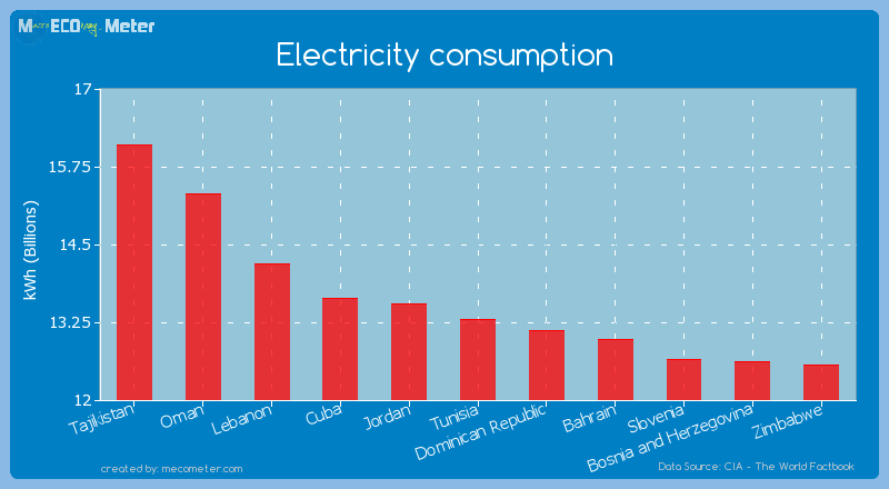 Electricity consumption of Tunisia