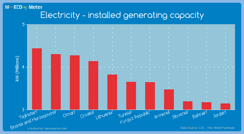 Electricity - installed generating capacity of Tunisia