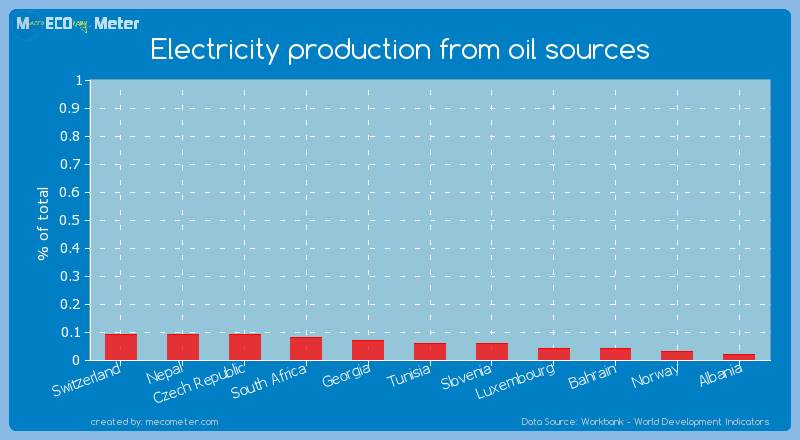 Electricity production from oil sources of Tunisia