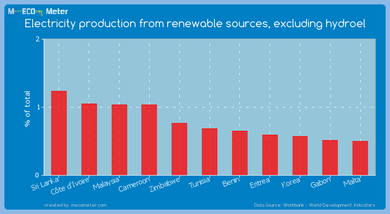 Electricity production from renewable sources, excluding hydroel of Tunisia