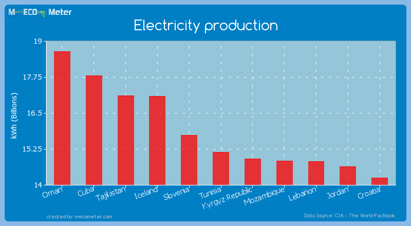 Electricity production of Tunisia
