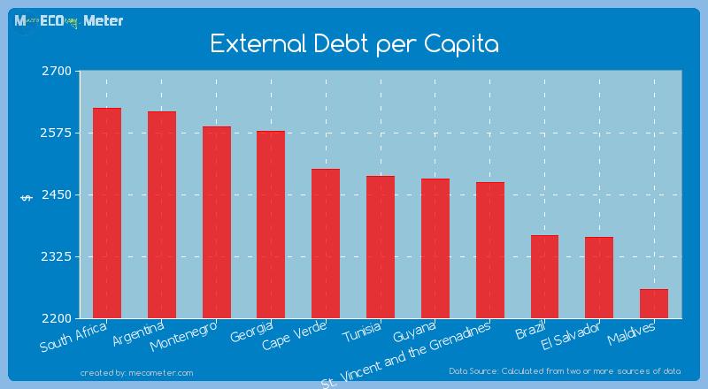 External Debt per Capita of Tunisia