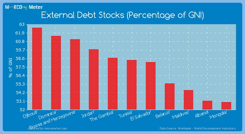 External Debt Stocks (Percentage of GNI) of Tunisia