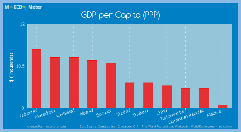 GDP per Capita (PPP) of Tunisia