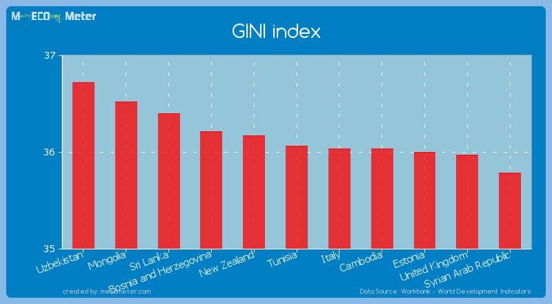GINI index of Tunisia