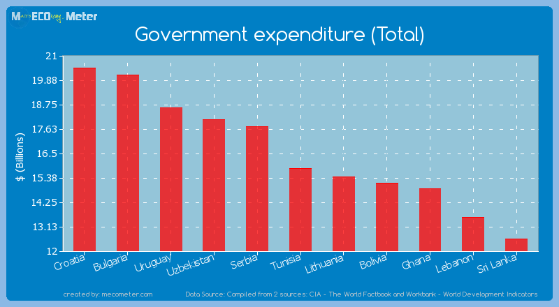 Government expenditure (Total) of Tunisia