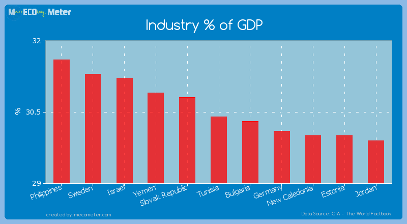 Industry % of GDP of Tunisia