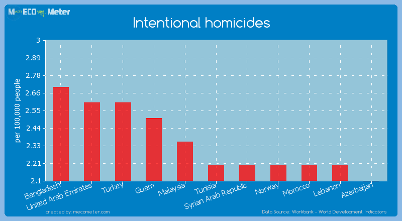 Intentional homicides of Tunisia